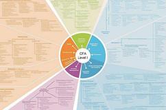 CFA智能学习高效通过班