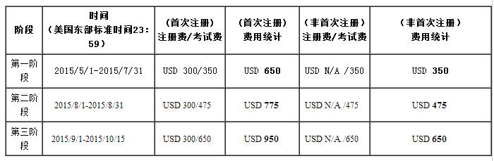 2015年FRM考试费用