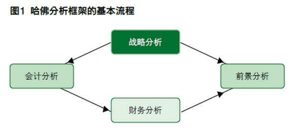 哈佛分析框架