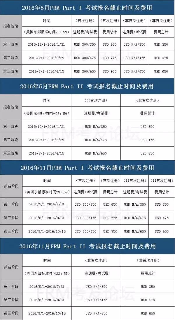 2016年FRM考试时间及考点