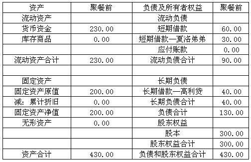资产负债表