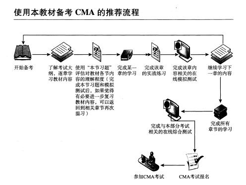CMA电子版教材