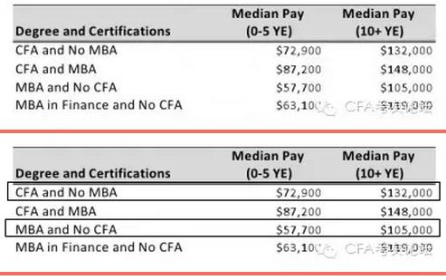 CFA和MBA薪资,特许金融分析师的薪资,美国CFA薪资