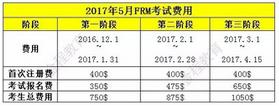 2017年5月FRM一、二级考试报名费用