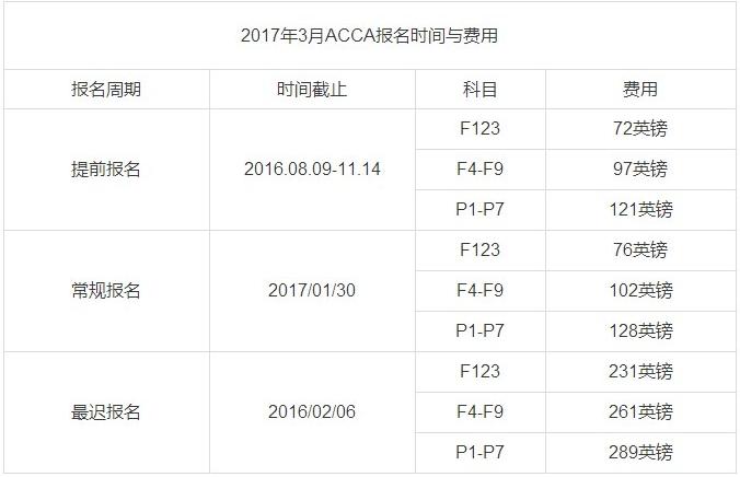 2017年3月ACCA考试费用