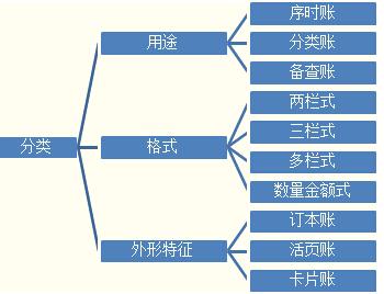 會計賬簿的分類結構圖