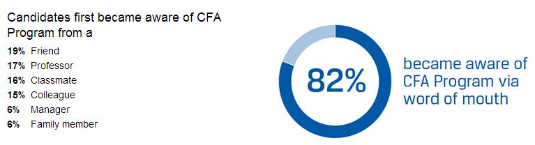 CFA候选人