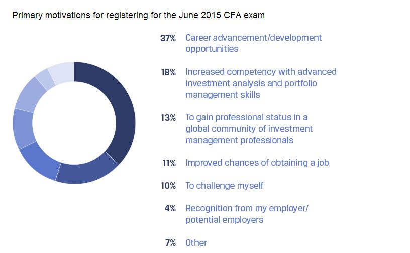 CFA候选人调查
