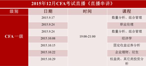CFA免费课程