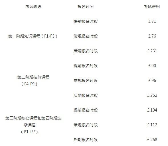 12月ACCA考试费用