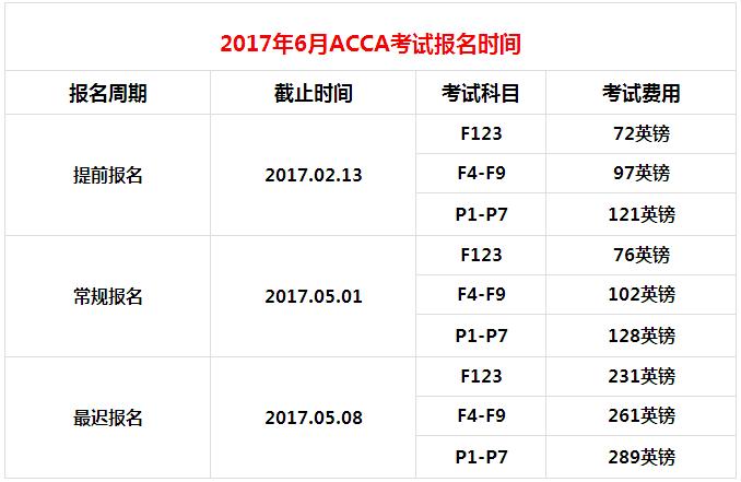 2017年6月ACCA考试费用