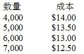 成本随采购数量的变化而变化