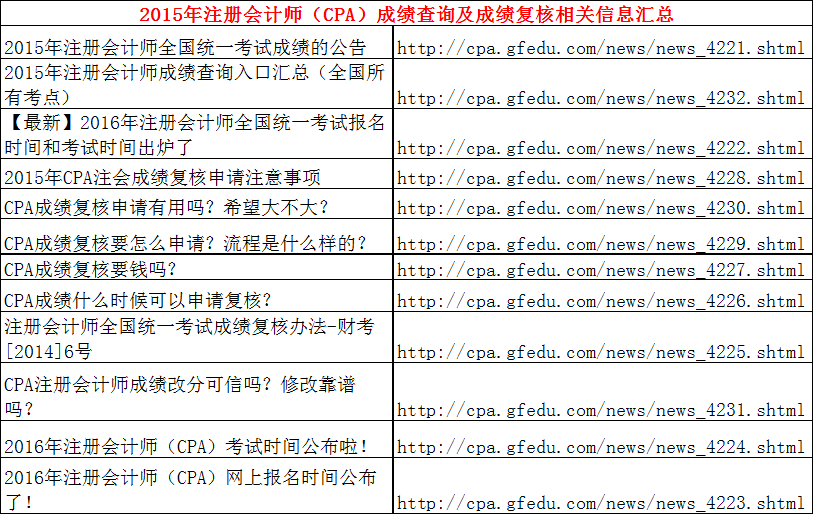 2015年注册会计师(CPA)成绩查询及成绩复核相关信息汇总.png