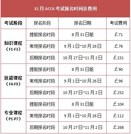2015年12月考试报名时间及费用