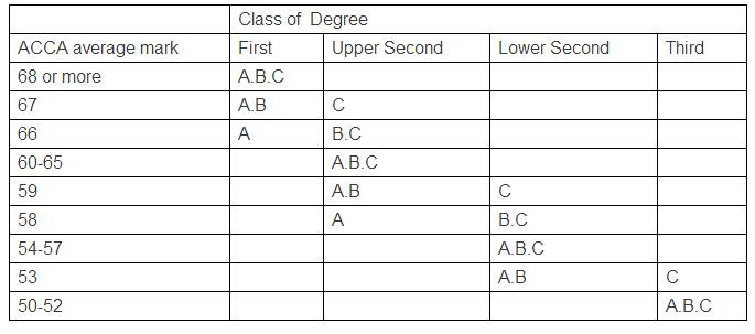 2015年ACCA考试