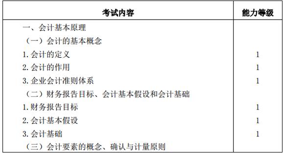2016年CPA注册会计师《会计》考试大纲(专业阶段)
