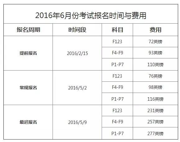 2016年6月ACCA考试报名费用