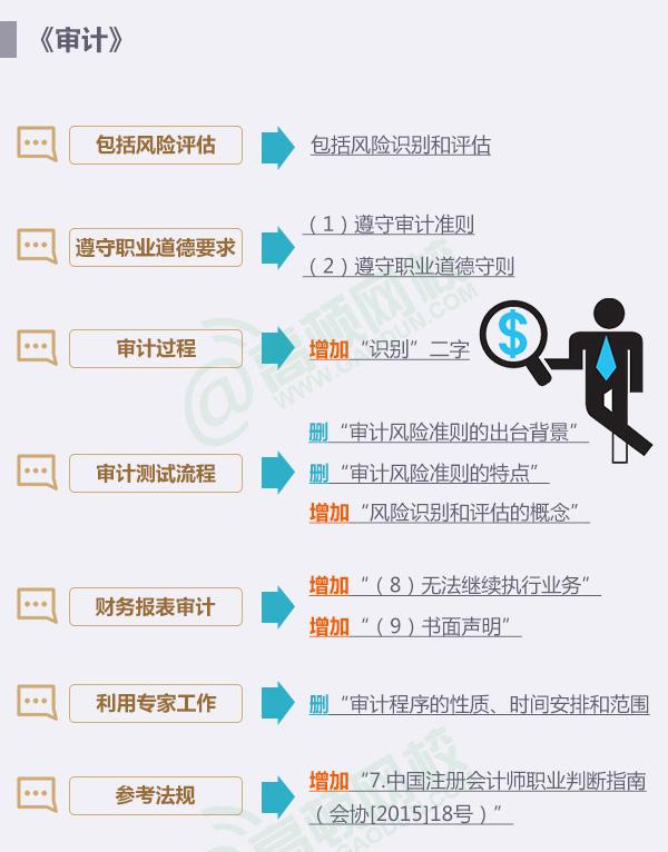 2016年CPA考试大纲各科变化解读1
