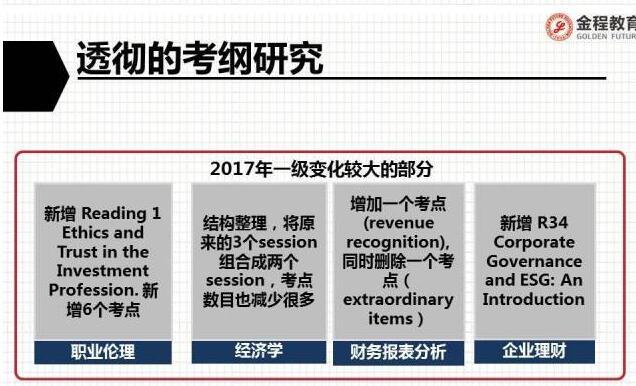 2017年cfa一级考纲变化