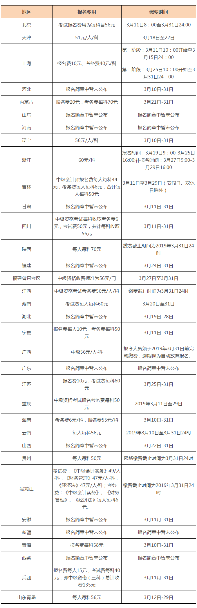 2019年全国中级会计职称报名费用