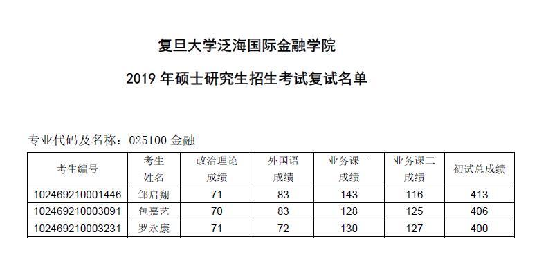 2019年复旦大学泛海国际金融学院复试名单