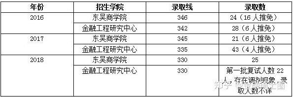 苏州大学金融专硕分数线