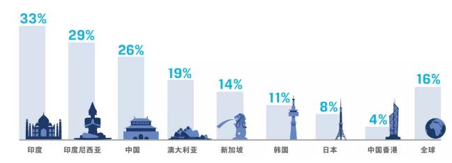 投資專業人士增長