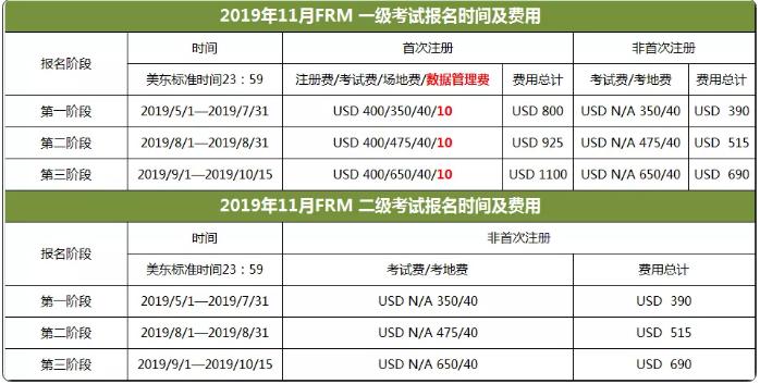 FRM考試時間表