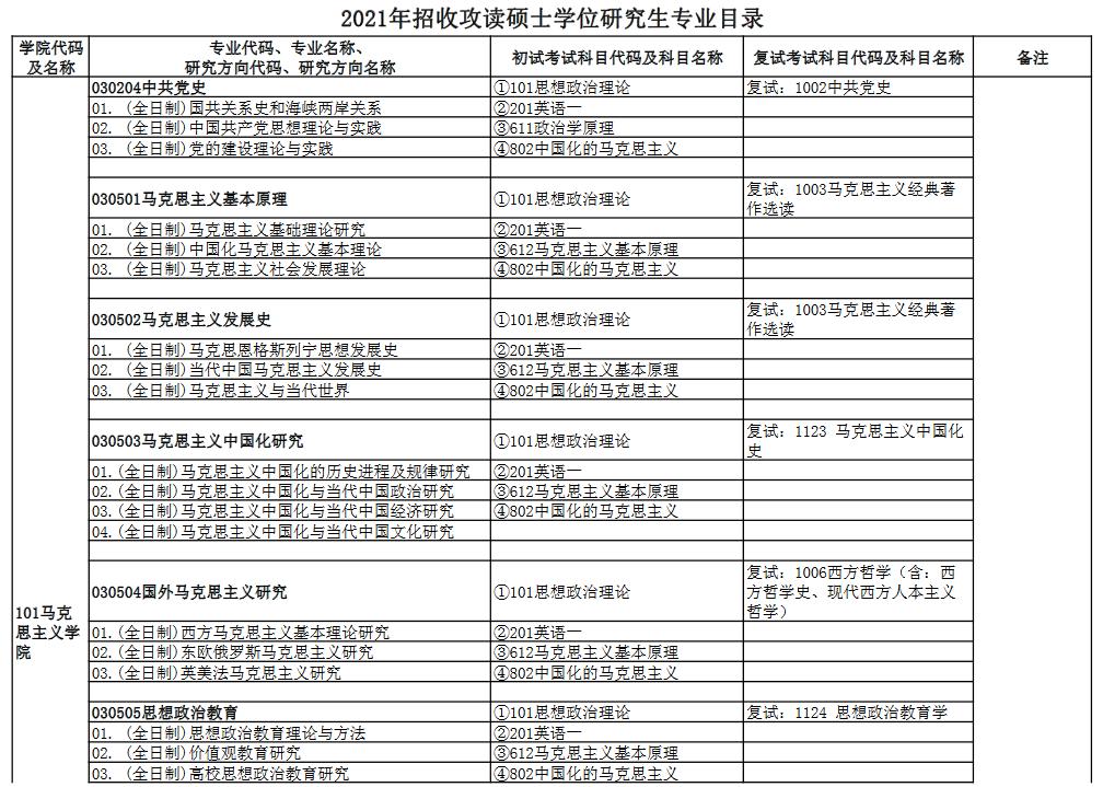 2021中南财经政法大学专业目录