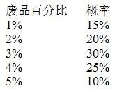 废品数量的百分比的估计概率