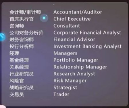 CFA FRM双证
