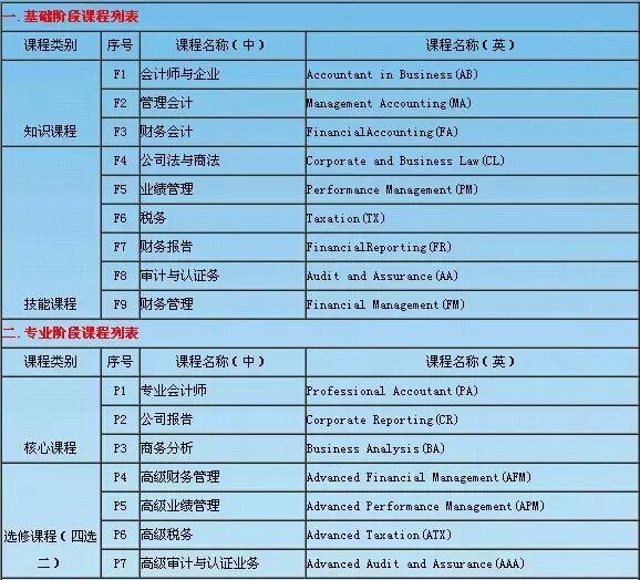 ACCA课程列表