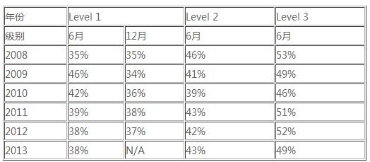 CFA考试历年通过率