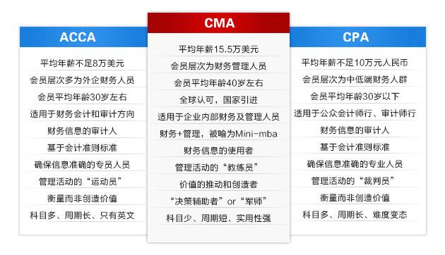CMA与CPA和ACCA的区别