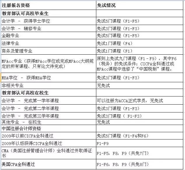 ACCA专业资格考试免试政策