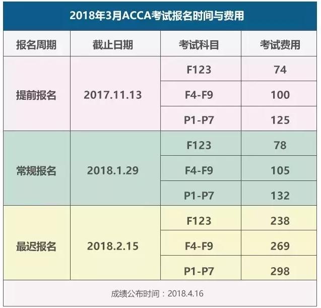 2018年3月ACCA考试报名时间及费用
