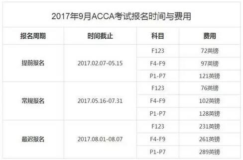 2017年下半年报名及考试时间表