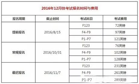 2016年12月考试时间与费用