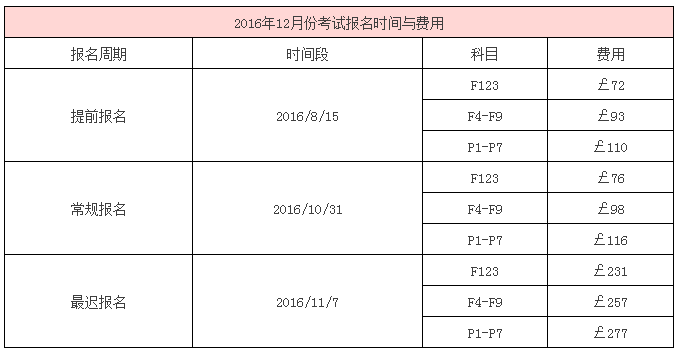 2016年12月份考试时间与费用