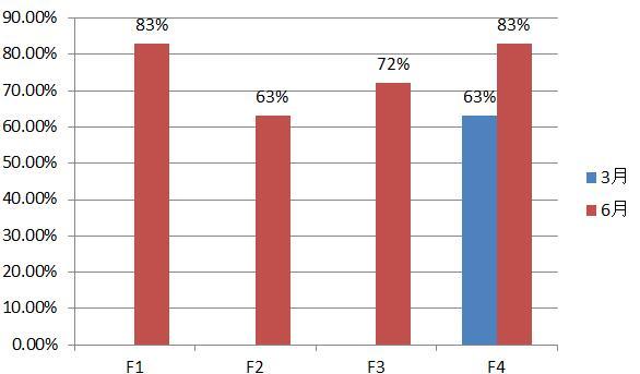 2016年3月/6月F1-F4通过率对比