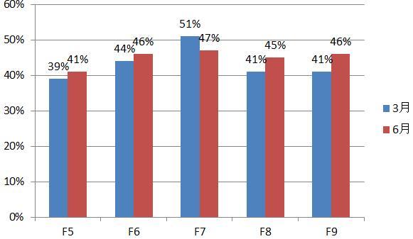 2016年3月/6月F5-F9通过率对比