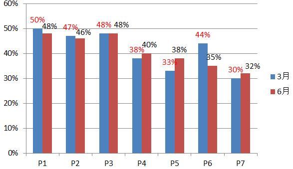 2016年3月/6月P1-P7通过率对比
