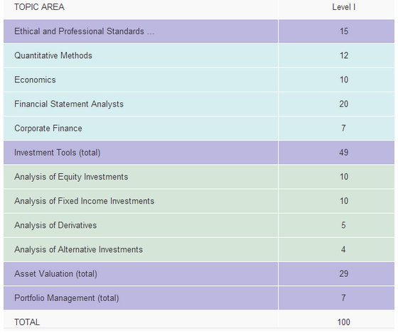 CFA一级考试科目分值比重