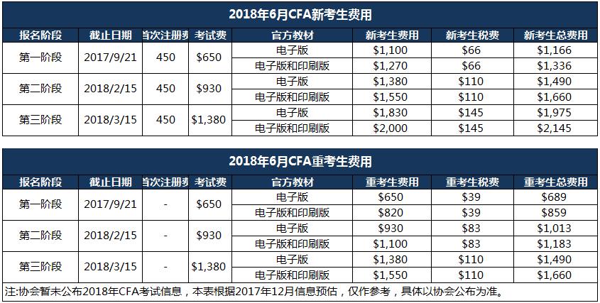 2018年6月CFA一级考试报名费用参考