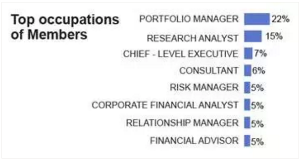 CFA Charter holders的職業