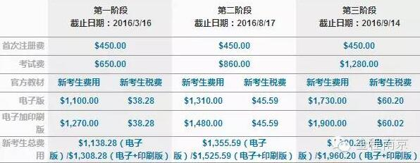 2016年cfa考试报名费用