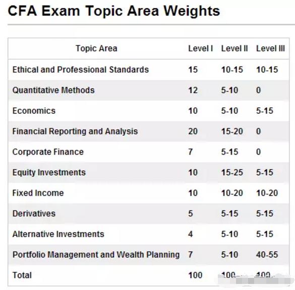 CFA考试内容