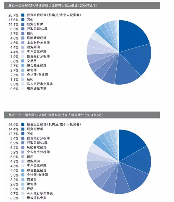 金融领域就业情况统计