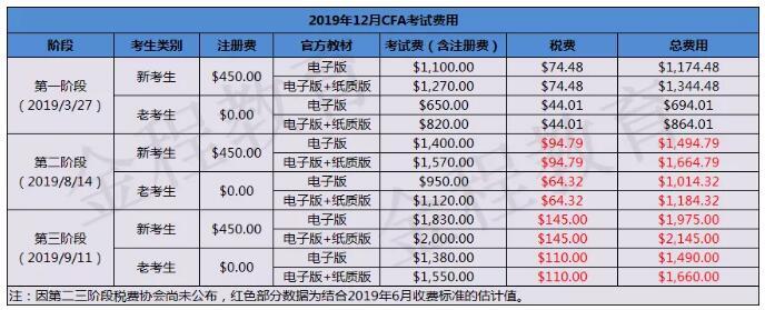 CFA报名时间及费用