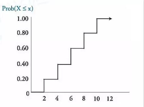 离散均匀随机变量的概率函数